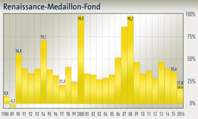 Gewinnentwicklung Renaissance-Medaillon-Fond